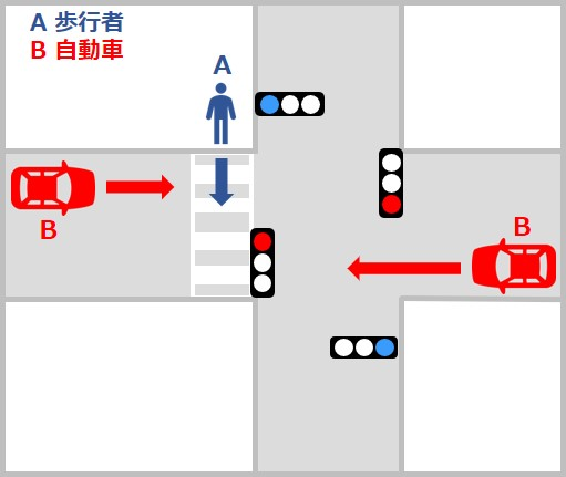 歩行者対自動車・バイクの事故の過失割合 歩行者と直進車の横断歩道上での事故