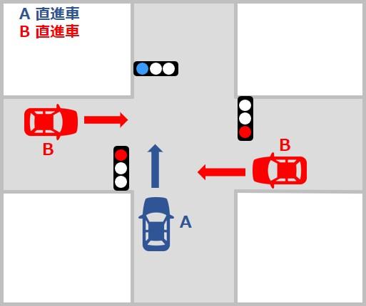 自動車対自動車の事故の過失割合 交差点での直進者同士の事故 信号機のある交差点