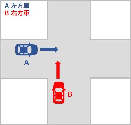自動車対バイクの事故の過失割合 交差点での直進車同士の事故 信号機のない交差点
