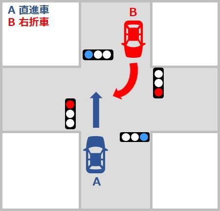自動車対自動車の事故の過失割合 交差点での右折車と直進車の事故
