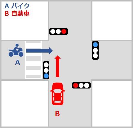 自動車対バイクの事故の過失割合 交差点での直進車同士の事故 信号機のある交差点