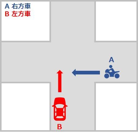 自動車対バイクの事故の過失割合 交差点での直進車同士の事故 信号機のない交差点50対50