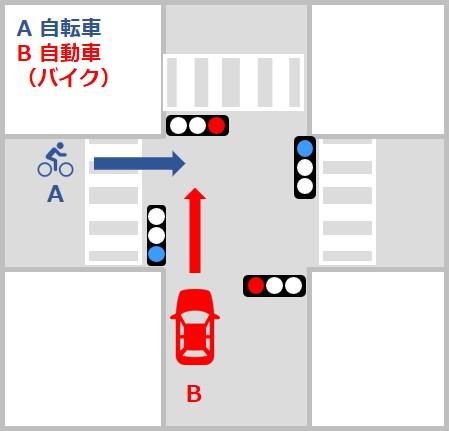 自転車対自動車・バイクの事故の過失割合 信号機のある交差点