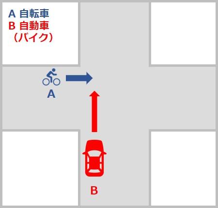自転車対自動車・バイクの事故の過失割合 信号機のない交差点