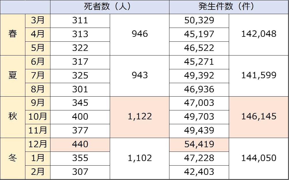 2014年の月別の交通事故死者数と事故発生件数の推移